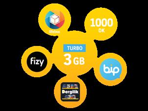 Turbo Bizbize 3GB Yıllık Abonelik Kampanyası