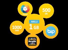 Akıllı 1 GB Yıllık Abonelik Kampanyası
