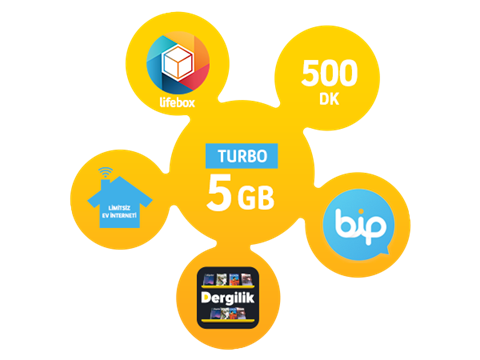 Dört Dörtlük Paketler Turbo 5 GB
