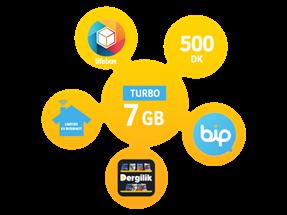Dört Dörtlük Paketler Turbo 7 GB