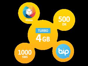 Turbo 4 GB Yıllık Abonelik Kampanyası