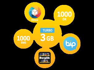 Satın Al Turbo Bizbize 3GB Yıllık Abonelik Kampanyası-Yeni Müşteri
