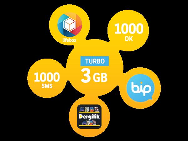 Turbo Bizbize 3GB Paketi