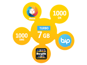 Satın Al Turbo Bizbize 7GB
