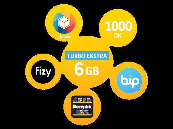 Turbo Ekstra 6 GB